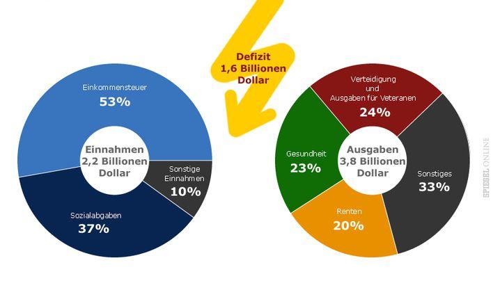 US-Bonität: Die wichtigsten Fakten zur US-Schuldenkrise