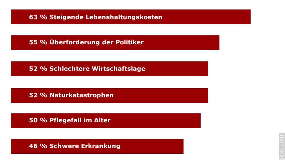 Studie: Die Ängste der Deutschen 2012