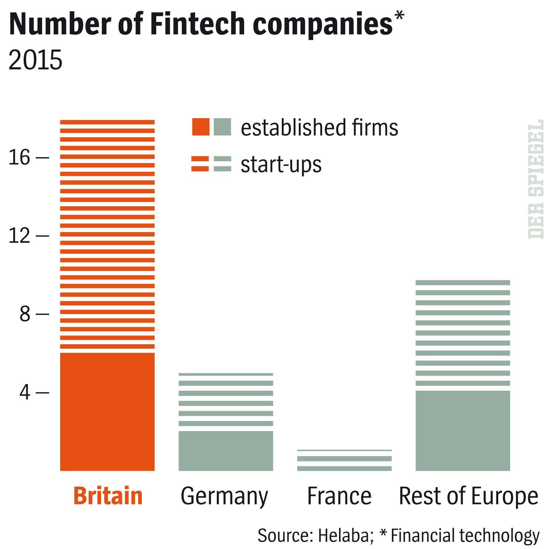 English Version Grafik DER SPIEGEL 25/2016 Seite 76 - Number of Fintech companies