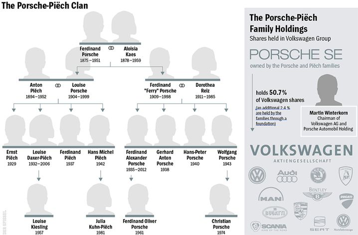 Graphic: The Porsche-Piëch Clan and Its Holdings