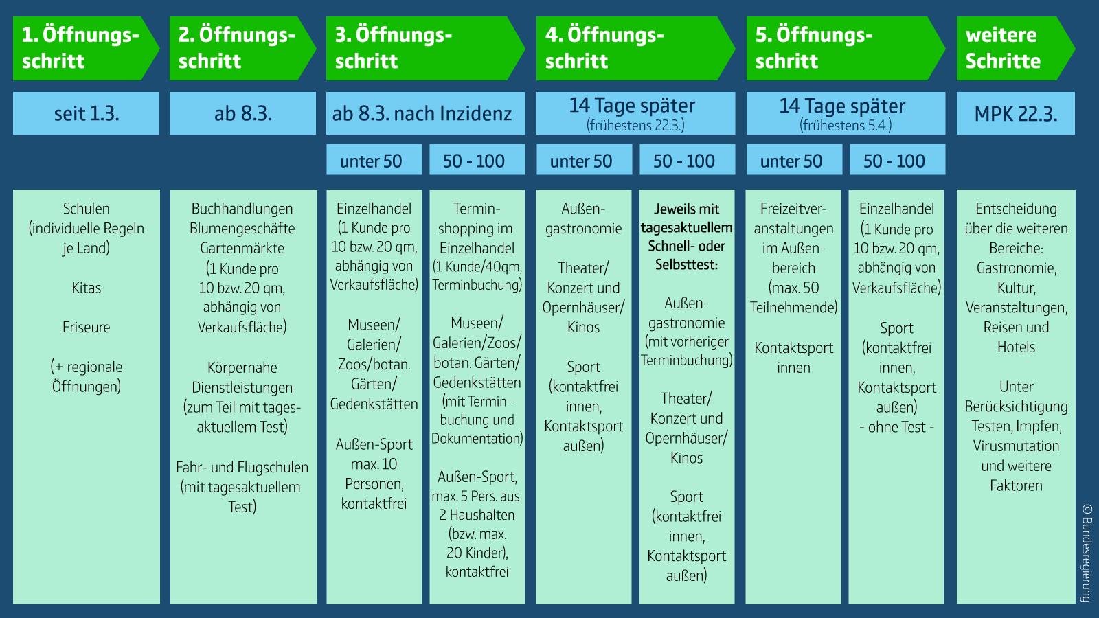 Grafik_Bundesregierung