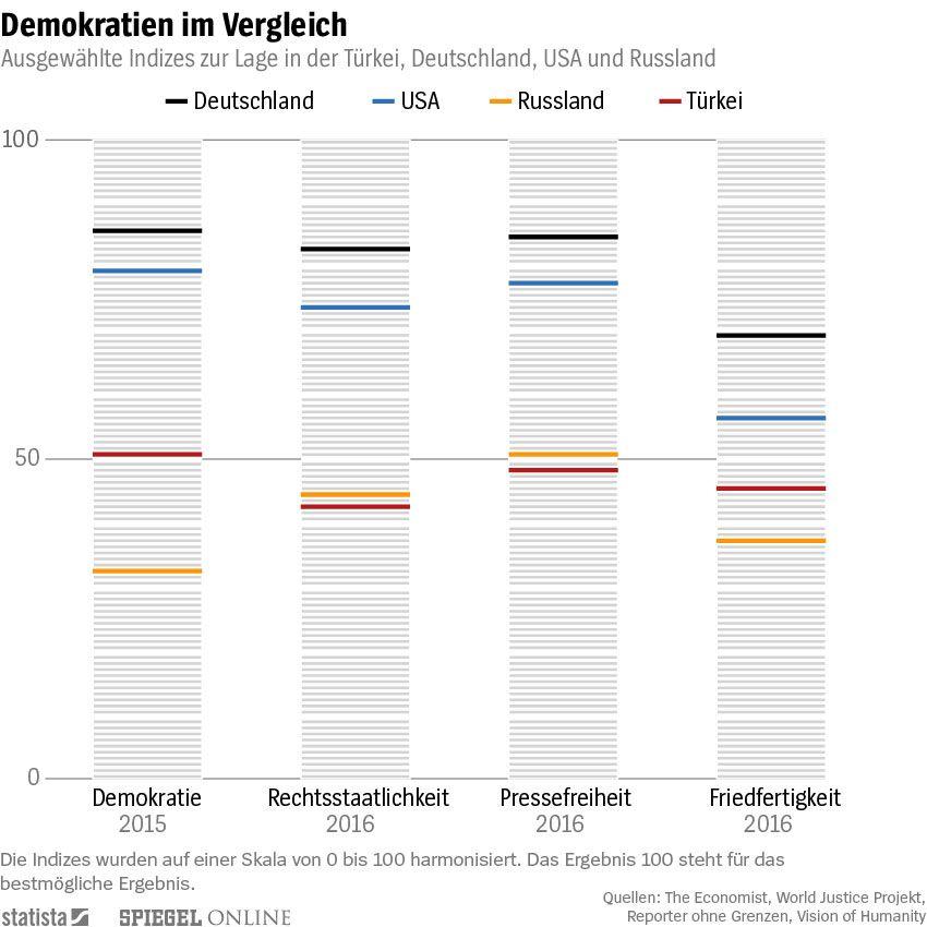 EINMALIGE VERWENDUNG - NUR IM ARTIKEL - Statista Infografik der Woche KW 43 Demokratien im Vergleich