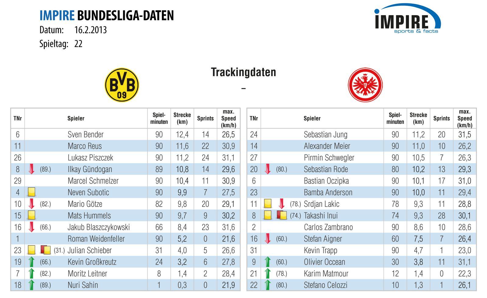 Trackingdaten BVB/ SGE