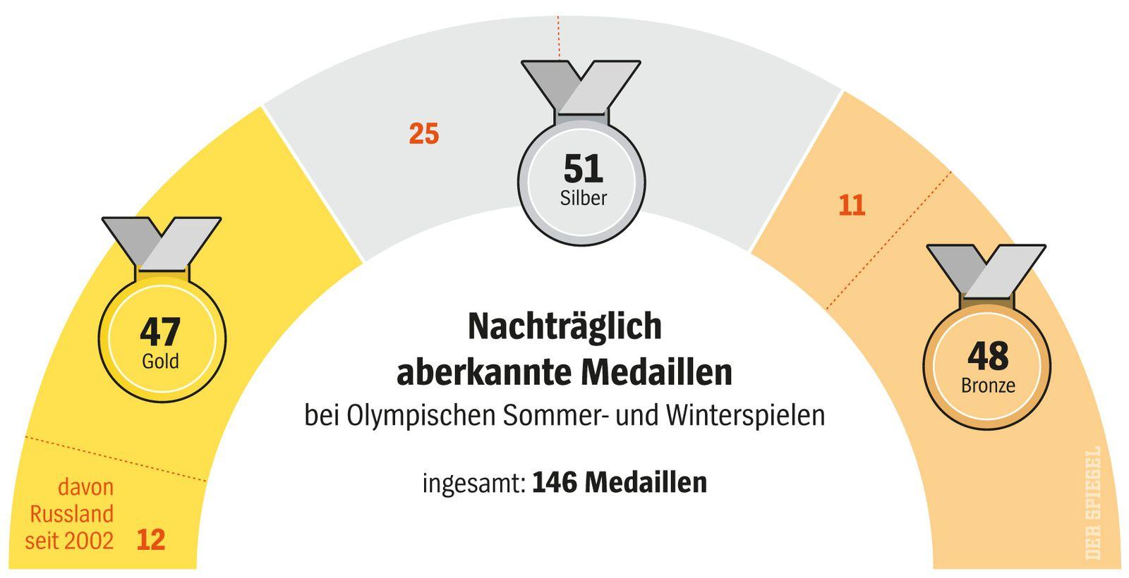 SPIEGEL Plus SP 50/2017 S.112 Doping Sport Olympia