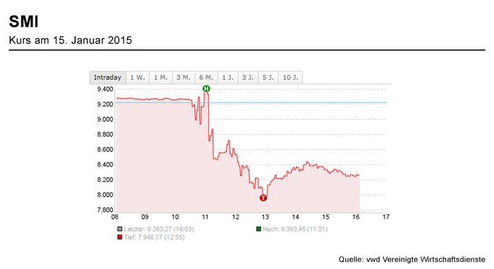 Schock am Vormittag: Reaktion des Leitindexes SMI auf die SNB-Entscheidung