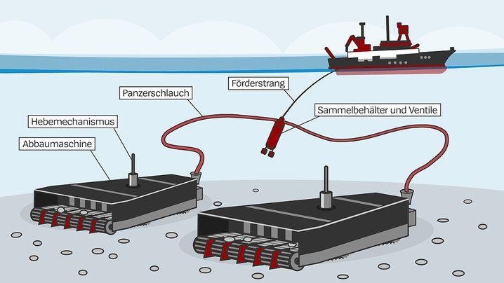 So könnte die Förderung von Manganknollen funktionieren
