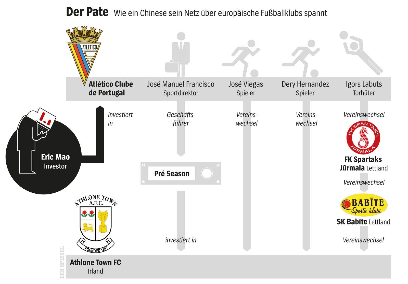 EINMALIGE VERWENDUNG SPIEGEL Plus-Grafik 26/2017 Fußball