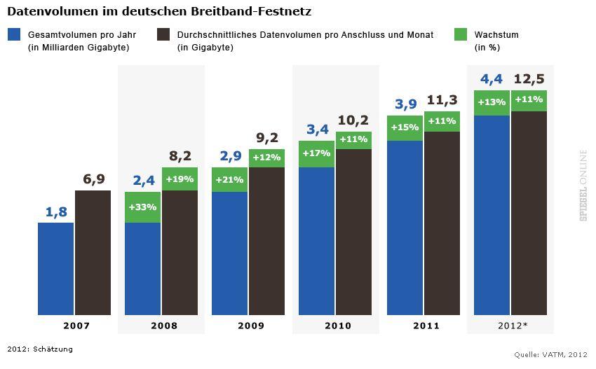 GRAFIK Datenvolumen im deutschen Breitband-Festnetz
