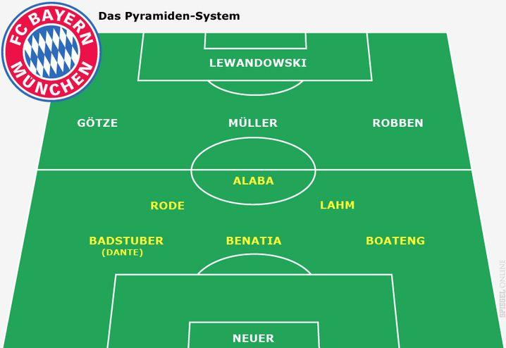 Das Pyramiden-System