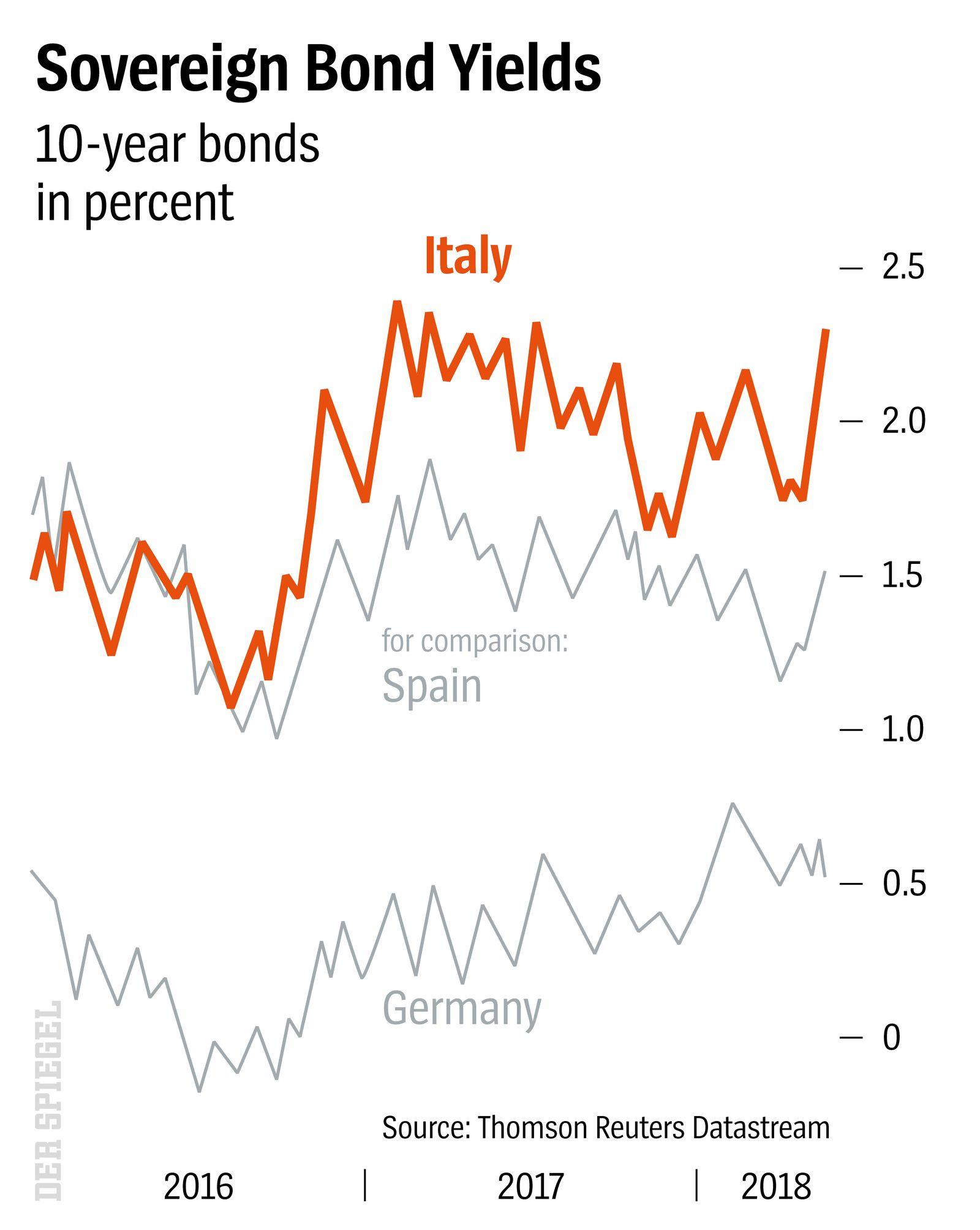 DER SPIEGEL Heft 22 S 82 Sovereign Bond Yields