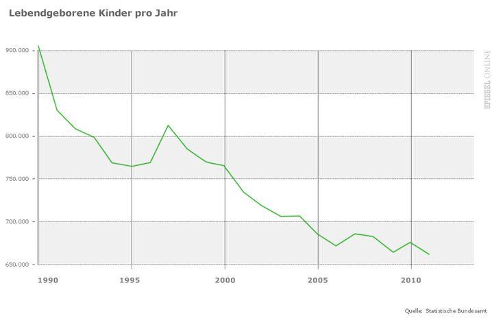 Geburten pro Jahr: Seit 1990 sinkt die Zahl