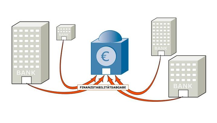 Erklärgrafiken: So funktioniert die Bankenabgabe