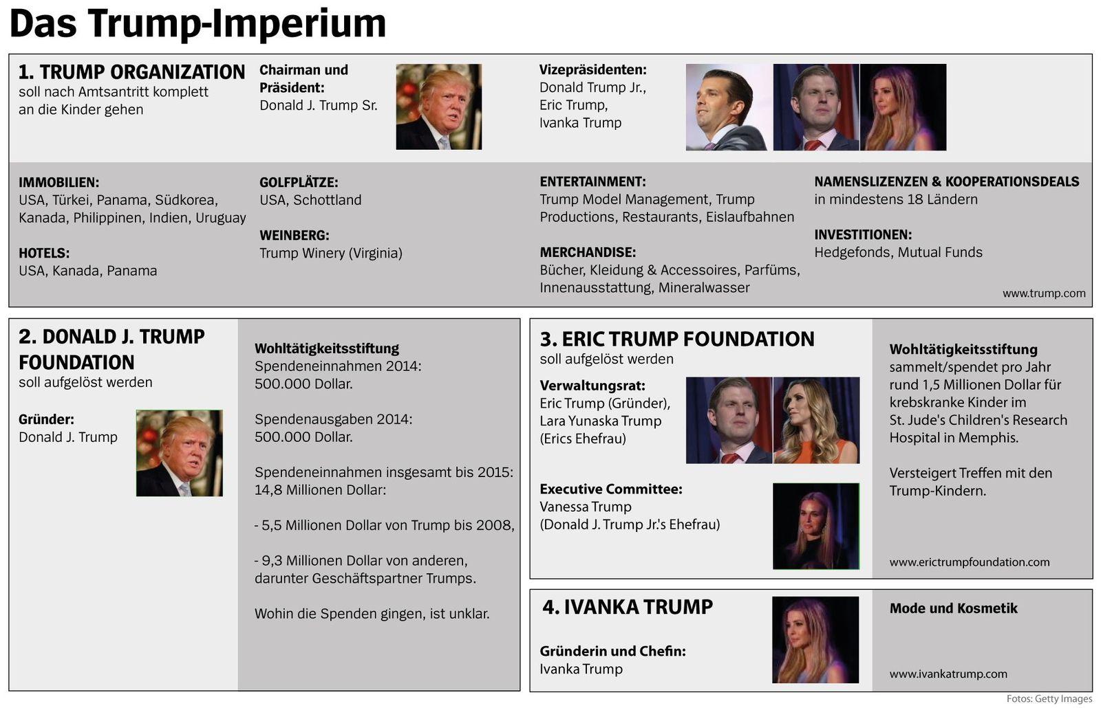Das Trump Imperium v2
