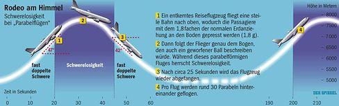 So funktioniert's: Parabelflug