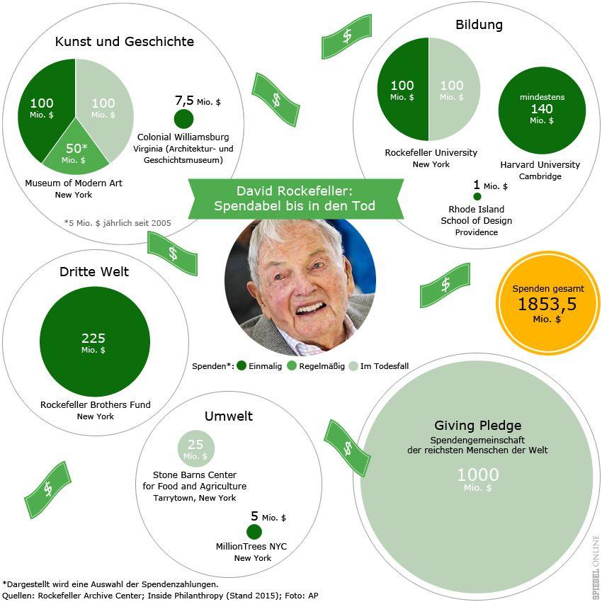 Grafik - David Rockefeller - Spenden
