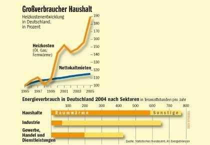 Ausgabenentwicklung bei Haushalten: Heizkosten explodieren