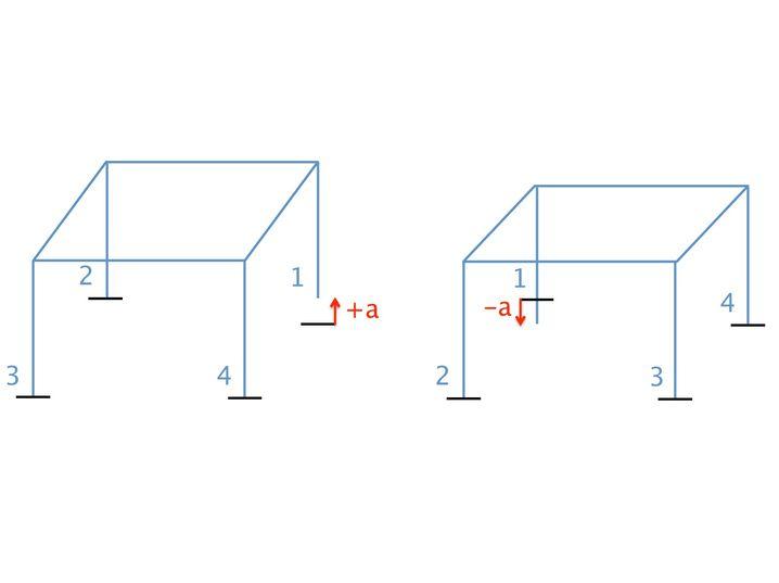 Mathematiker und wackelnde Stühle