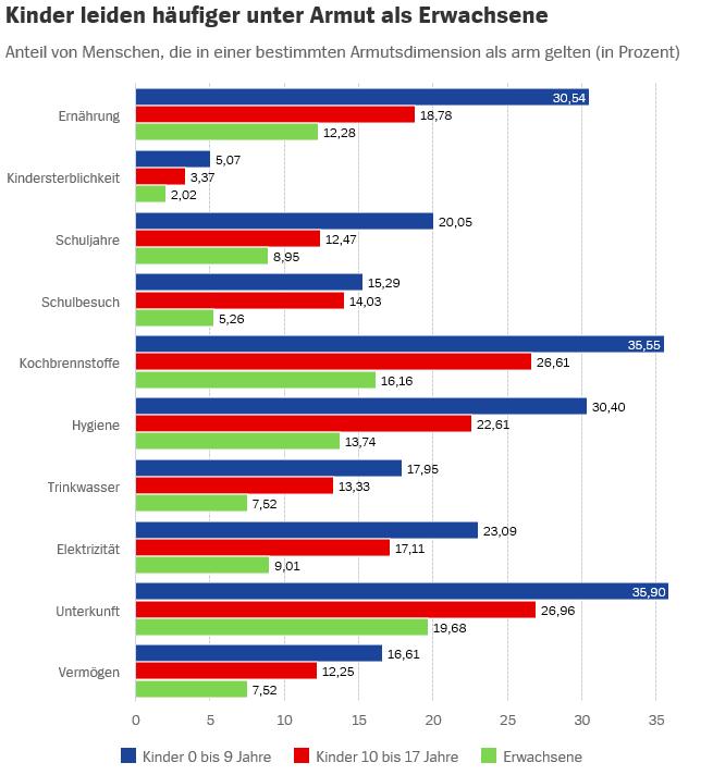 Anmerkung: Die Daten stammen aus Umfragen, die zwischen 2007 und 2018 durchgeführt wurden.