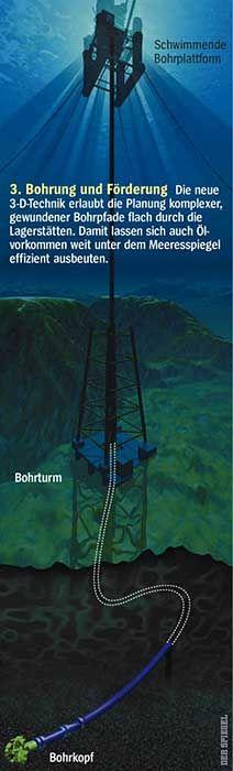 3. Bohrung und Förderung: Die neue 3-D-Technik erlaubt die Planung komplexer, gewundener Bohrpfade flach durch die Lagerstätten. Damit lassen sich auch Ölvorkomen weit unter dem Meeresspiegel effizient ausbeuten