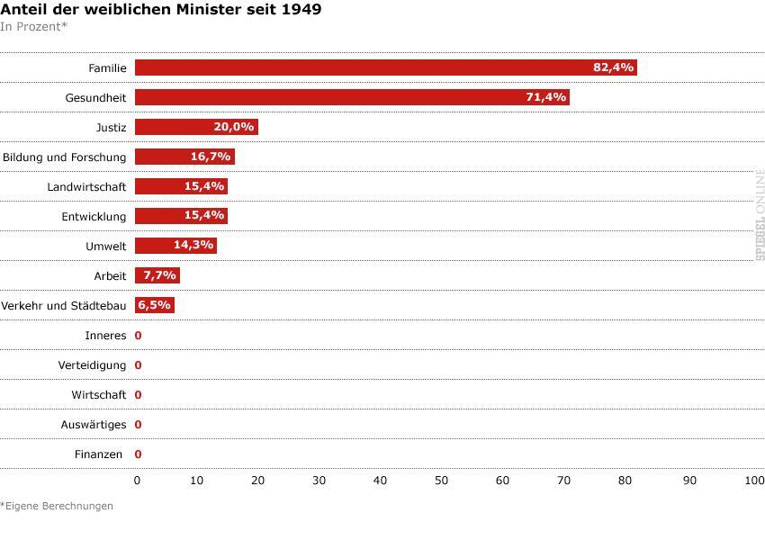 Grafik - Anteil der weiblichen Minister seit 1949 v3