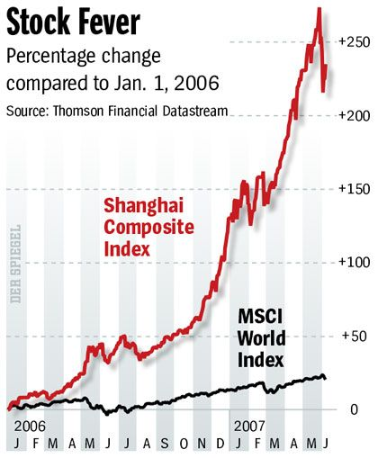 China's stock market has been overheating recently.