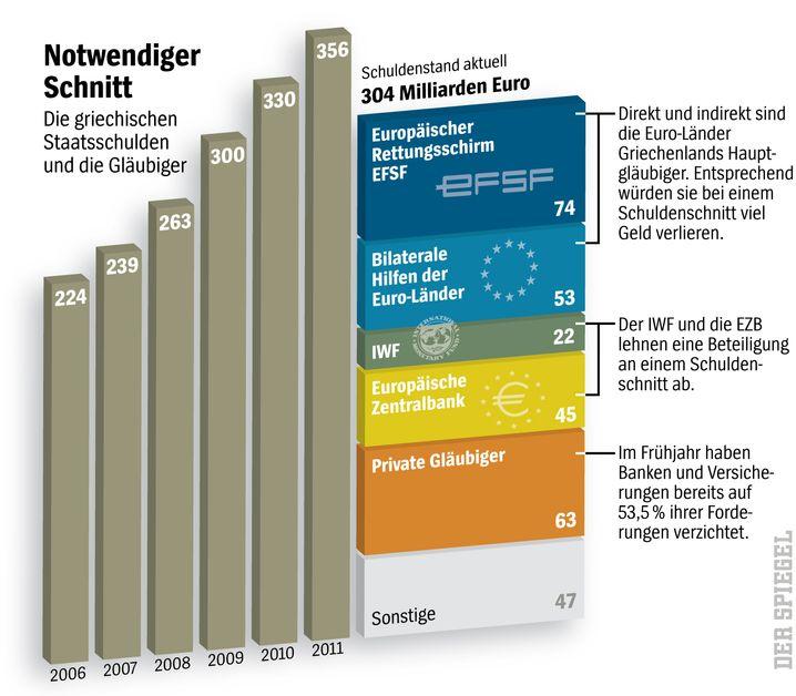 Grafik: Griechenlands Schulden in der Übersicht