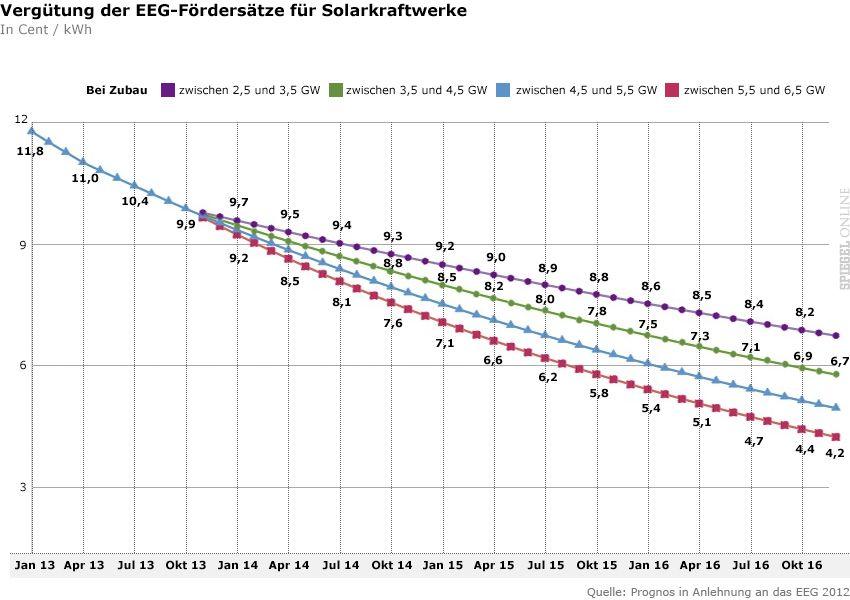 Vergütung der EEG-Fördersätze für Solarkraftwerke