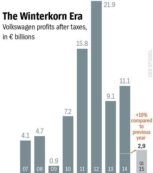 Graphic: The Winterkorn Era at Volkswagen
