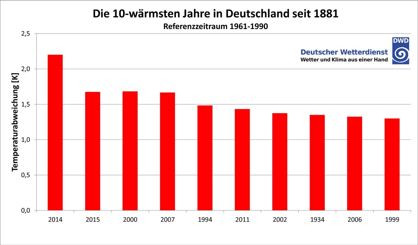 EINMALIGE VERWENDUNG Die 10 wärmsten Jahre seit 1881