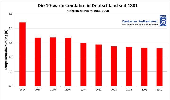 Wärmste Jahre in Deutschland