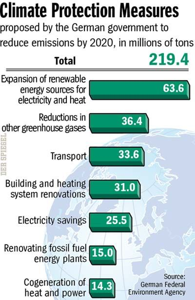 Graphic: Climate Protection Measures
