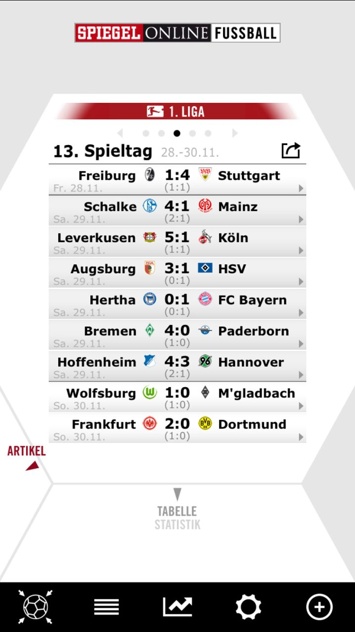 1.Fußballbundesliga Tabelle