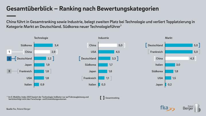 Index Elektromobilität: Die neue deutsche Stärke