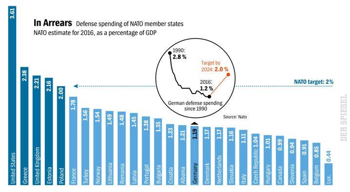 Defense spending among NATO members
