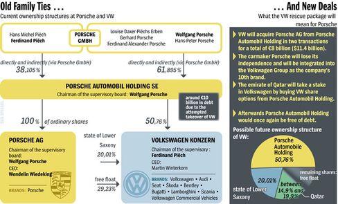 Graphic: Porsche/VW ownership structure
