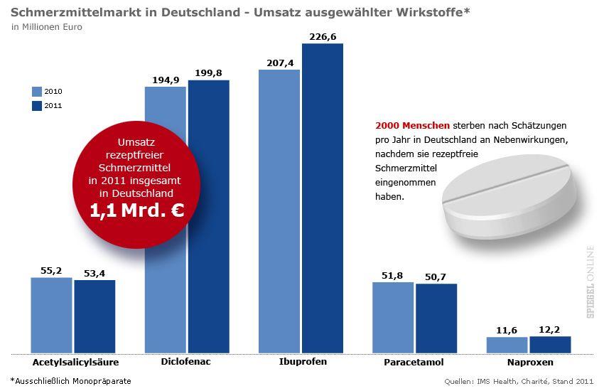 GRAFIK - Schmerzmittelmarkt in Deutschland - Umsatz ausgewählter Wirtkstoffe