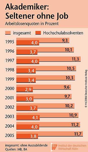 Arbeitslosigkeit: Akademiker sind weniger bedroht