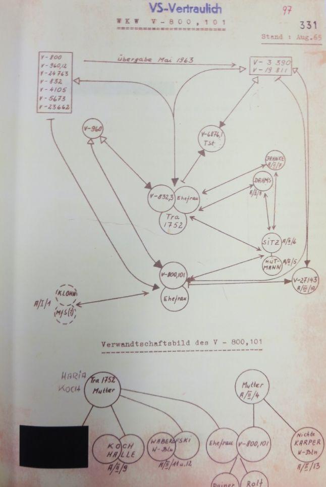 BND-Schema des V-Mannes V800,101