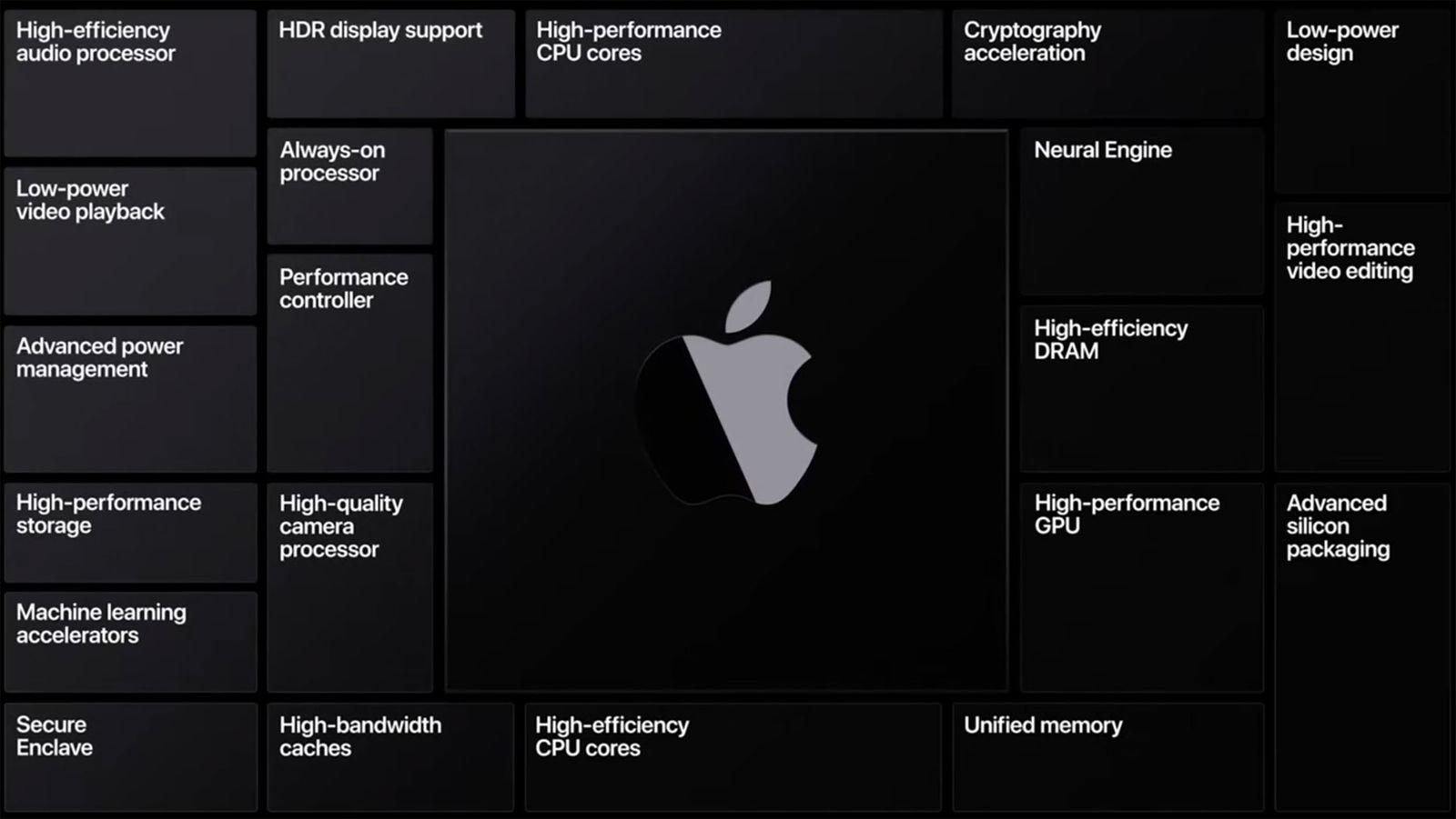 WWDC 2020 Special Event Keynote ? Apple