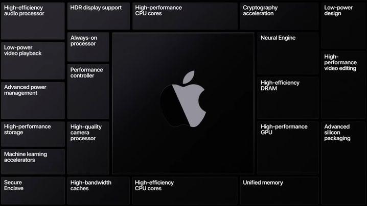 Schematische Darstellung eines Apple-Prozessors: Der Chip besteht aus vielen, für bestimmte Aufgaben optimierten Einheiten