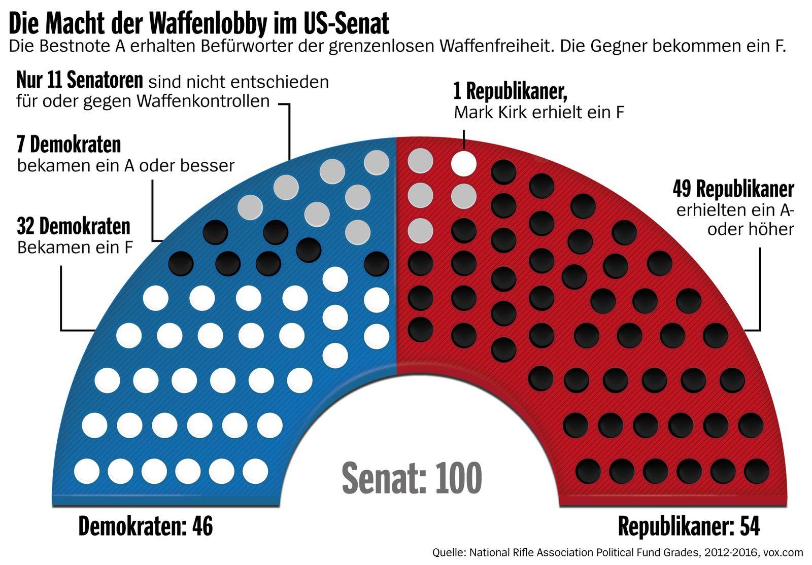 Die MAcht der Waffenlobby im US Senat