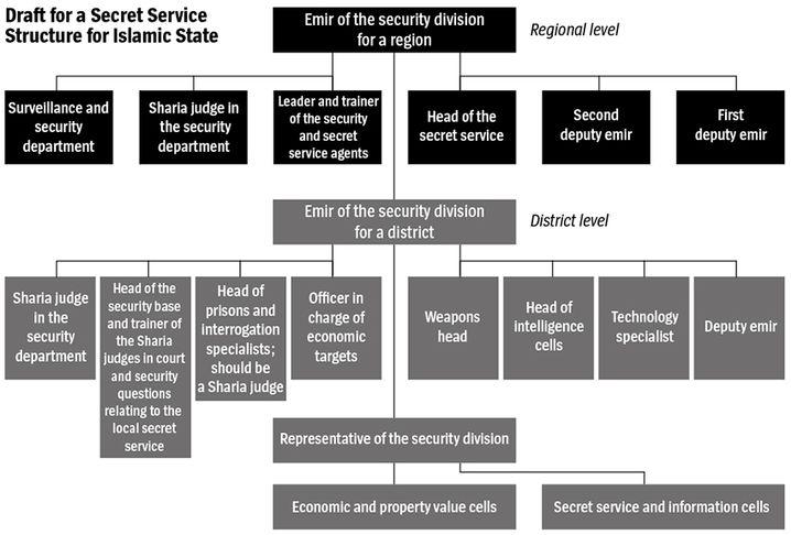 Graphic: A digital rendering of Haji Bakr's Islamic State organigram.