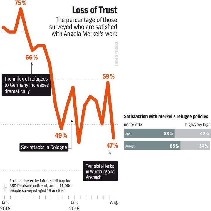 Graphic: Loss of Trust