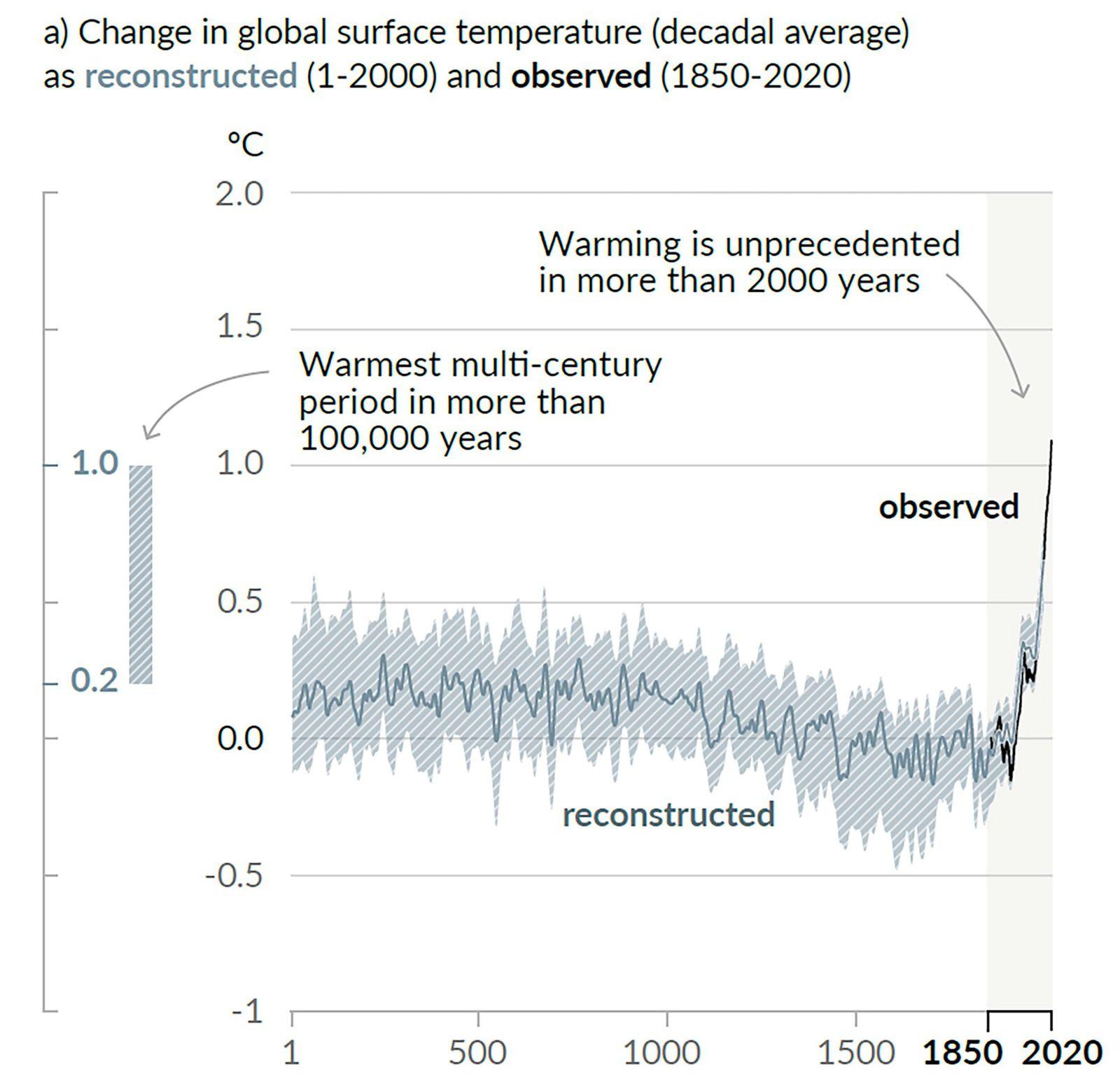 IPCC Bericht - Grafik