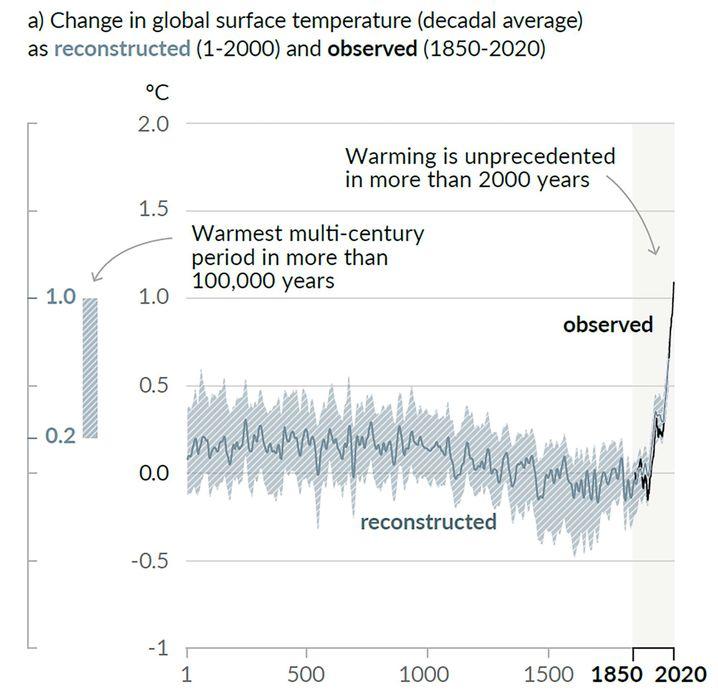 Grafik aus der Zusammenfassung für Entscheidungsträger: Temperaturentwicklung über die vergangenen zweitausend Jahre
