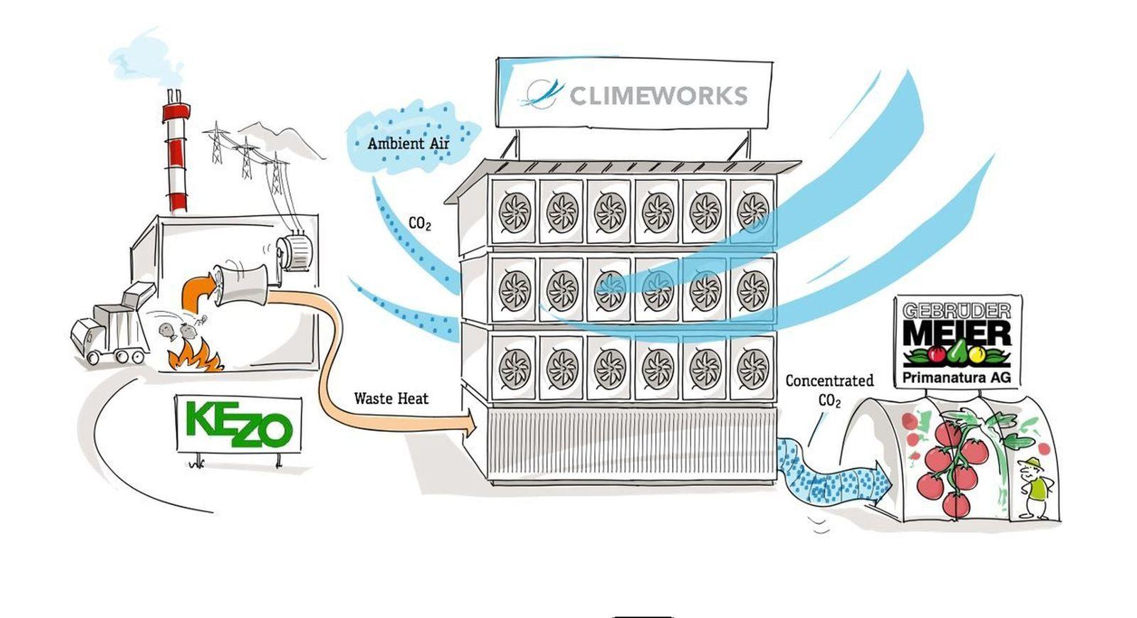 EINMALIGE VERWENDUNG CO2-Filter