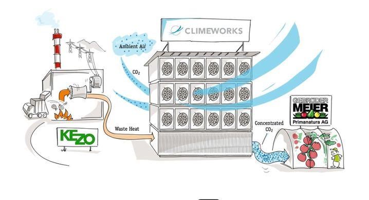 Ablauf der CO2-Gewinnung: Filter binden das Treibhausgas, Wärme setzt es frei