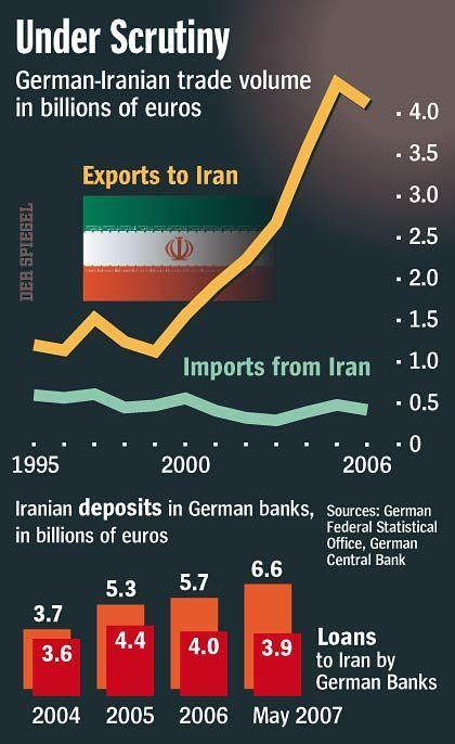 German-Iranian trade volume