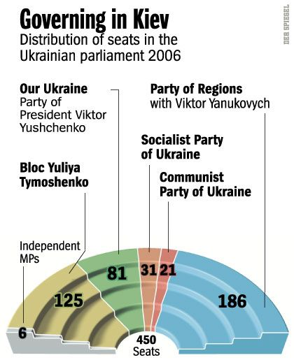 Graphic: Distribution of parliament seats in Kiev