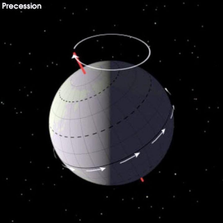 Der Nordpol ist dort, wo die gedachte Drehachse aus der Nordhalbkugel tritt.
